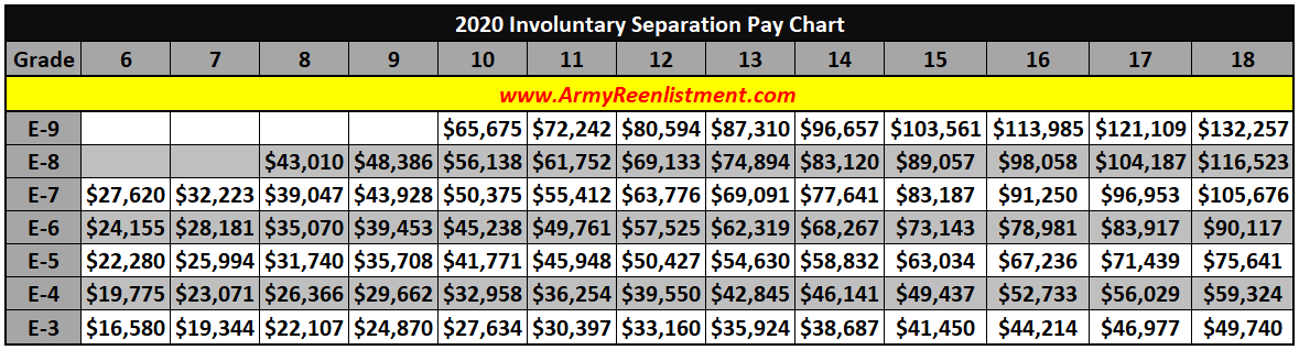 Military Compensation Separation Pay 2020